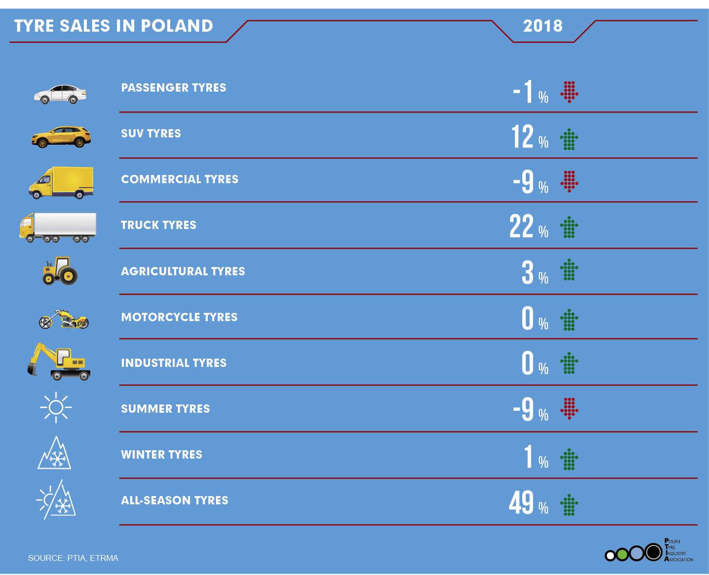 Polish Tyre Industry Association Pzpo Ptia